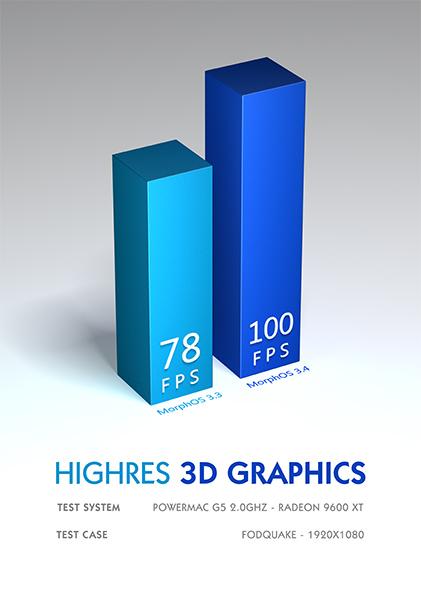 High Res 3D